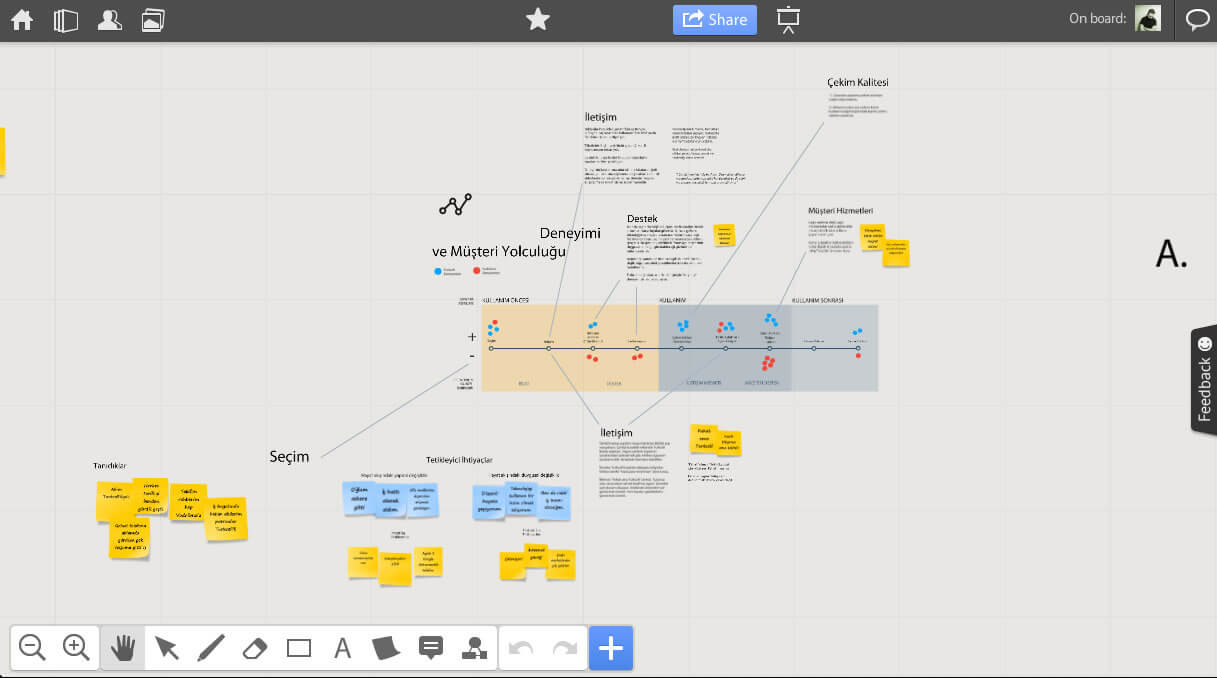 Service design - customer journey analysis