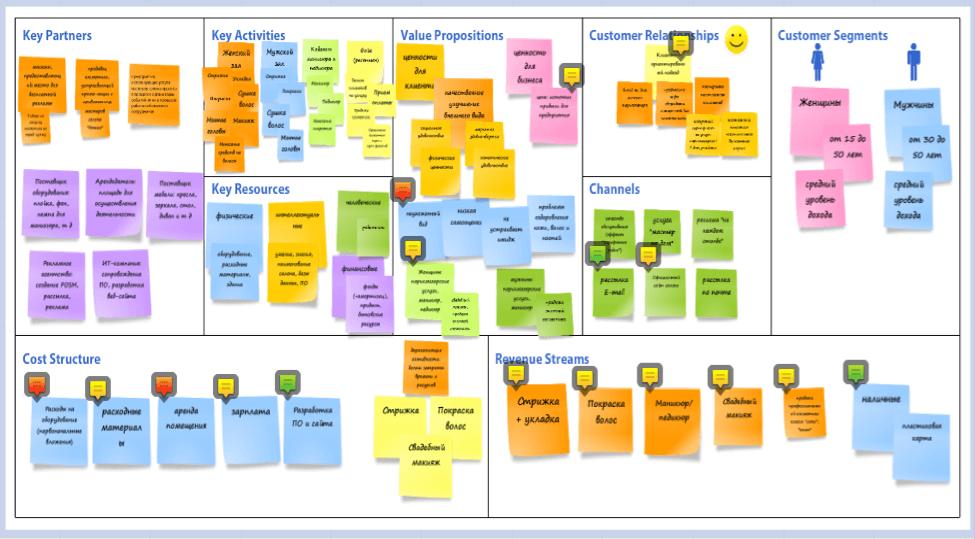 Бизнес-модель в Realtimeboard