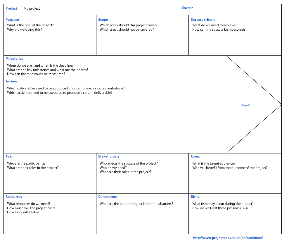project management milestones template