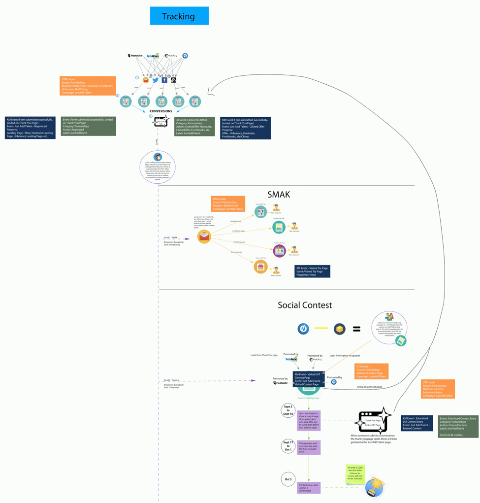 Idea life cycle - map concepts