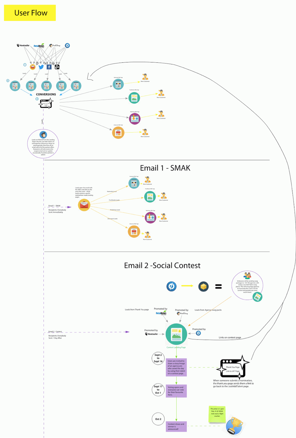 Just add talent concept map - online collaboration