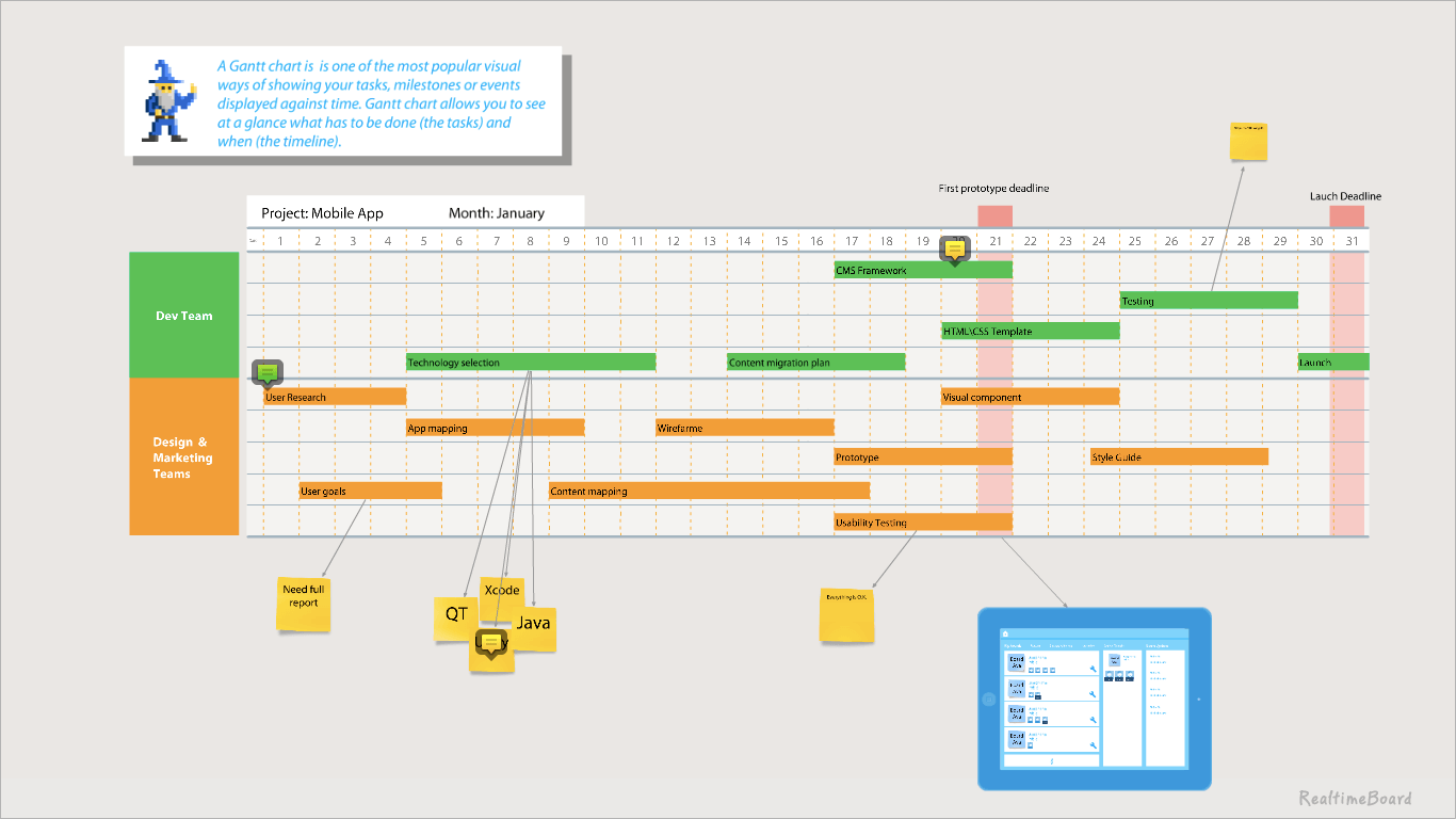 Visual task management - Gantt chart