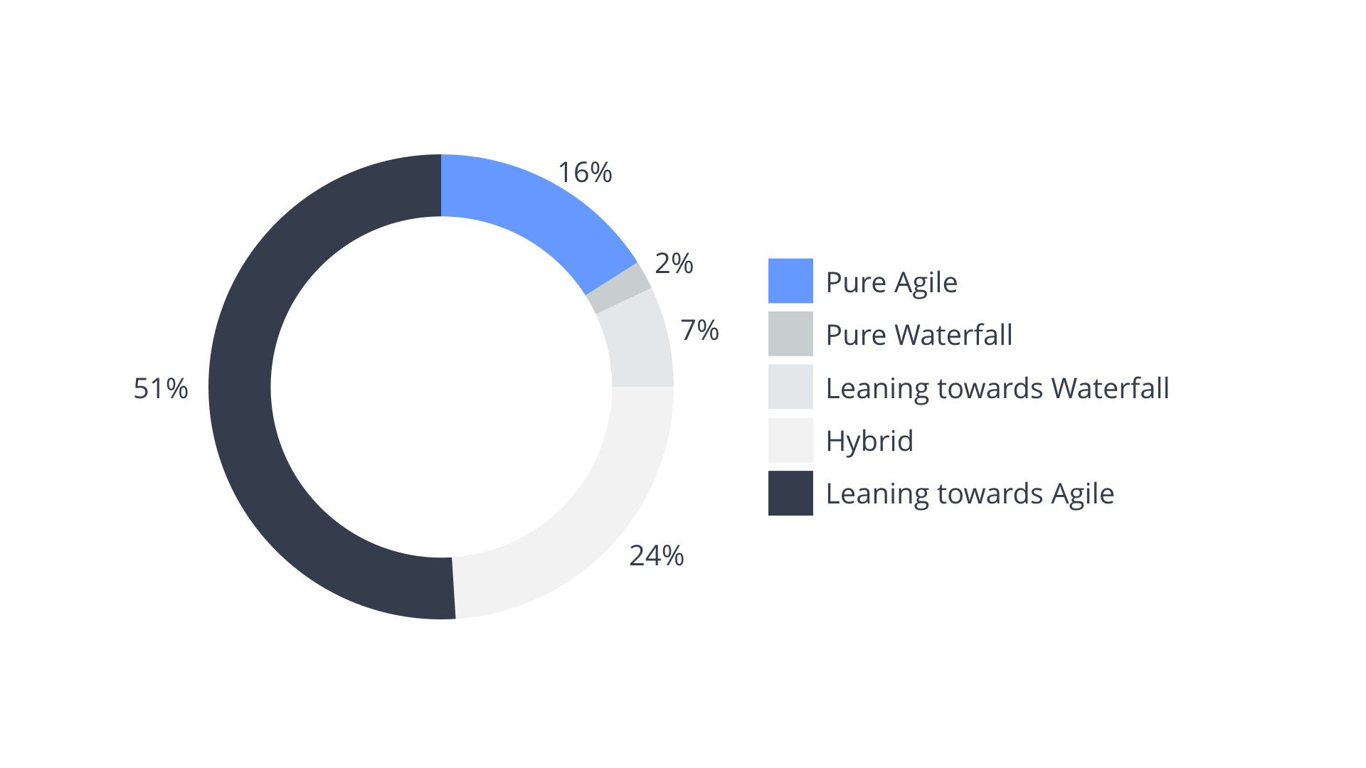Agile implementation statistics.