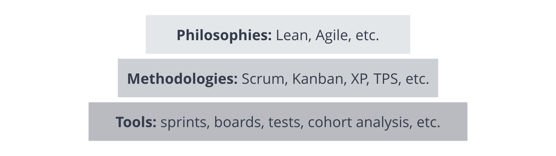 Difference between Agile and Leand, Scrum and Kanban
