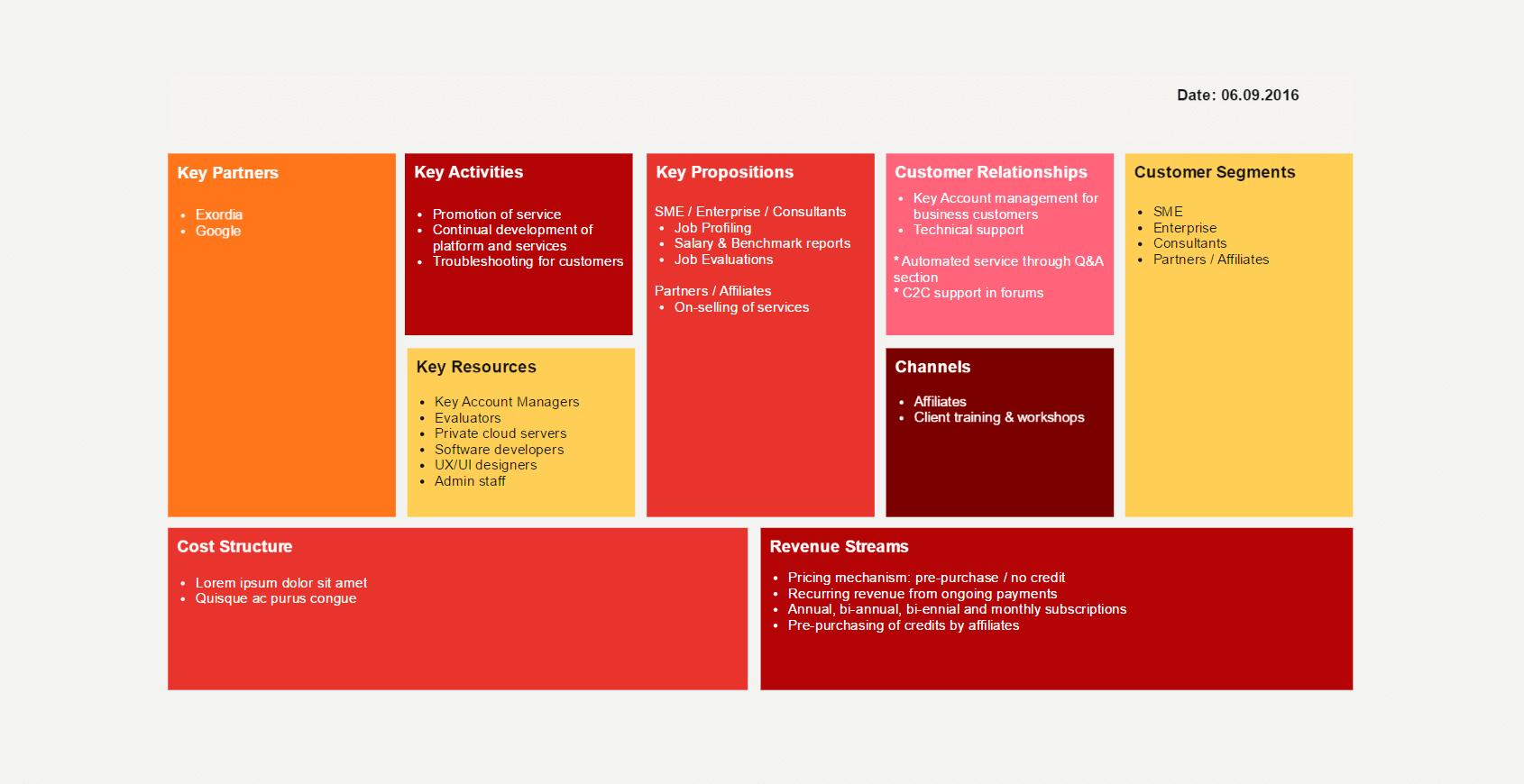 Business Model - by Freelance UX designer Mandy Robinson