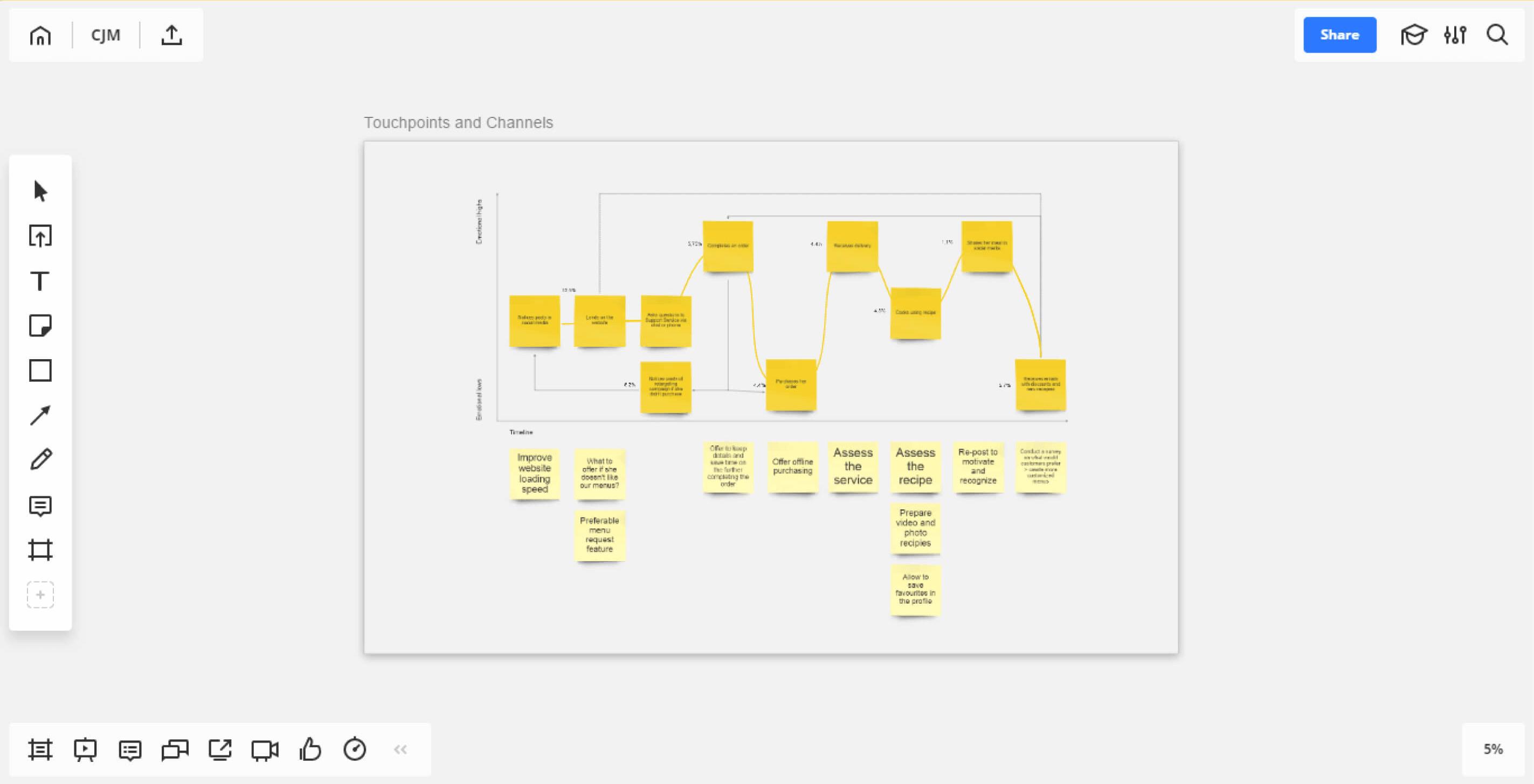 Visual Guide To Customer Journey Mapping Process Schematic Symbols Ux And Cx Pinterest Waaacwaaaaaaqabaeacakqbads