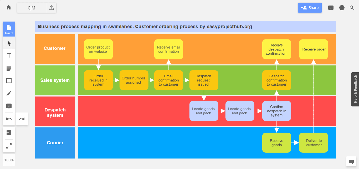 visual guide to customer journey mapping process