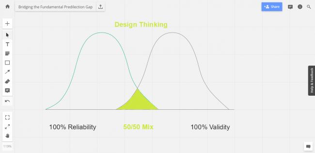 Design thinking process. Fundamental predilection gap