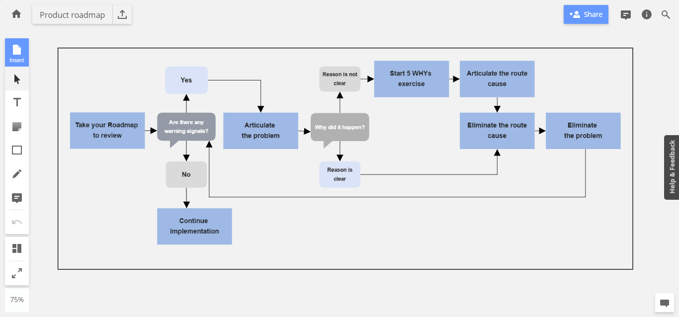 Product Roadmap Review Process