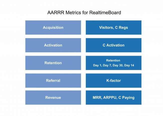 AARRR Marketing