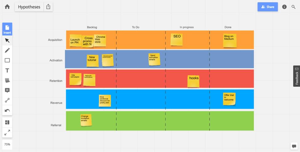 Agile Marketing - Agile board