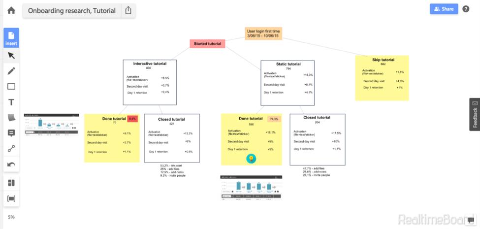 Agile Marketing metrics analysis