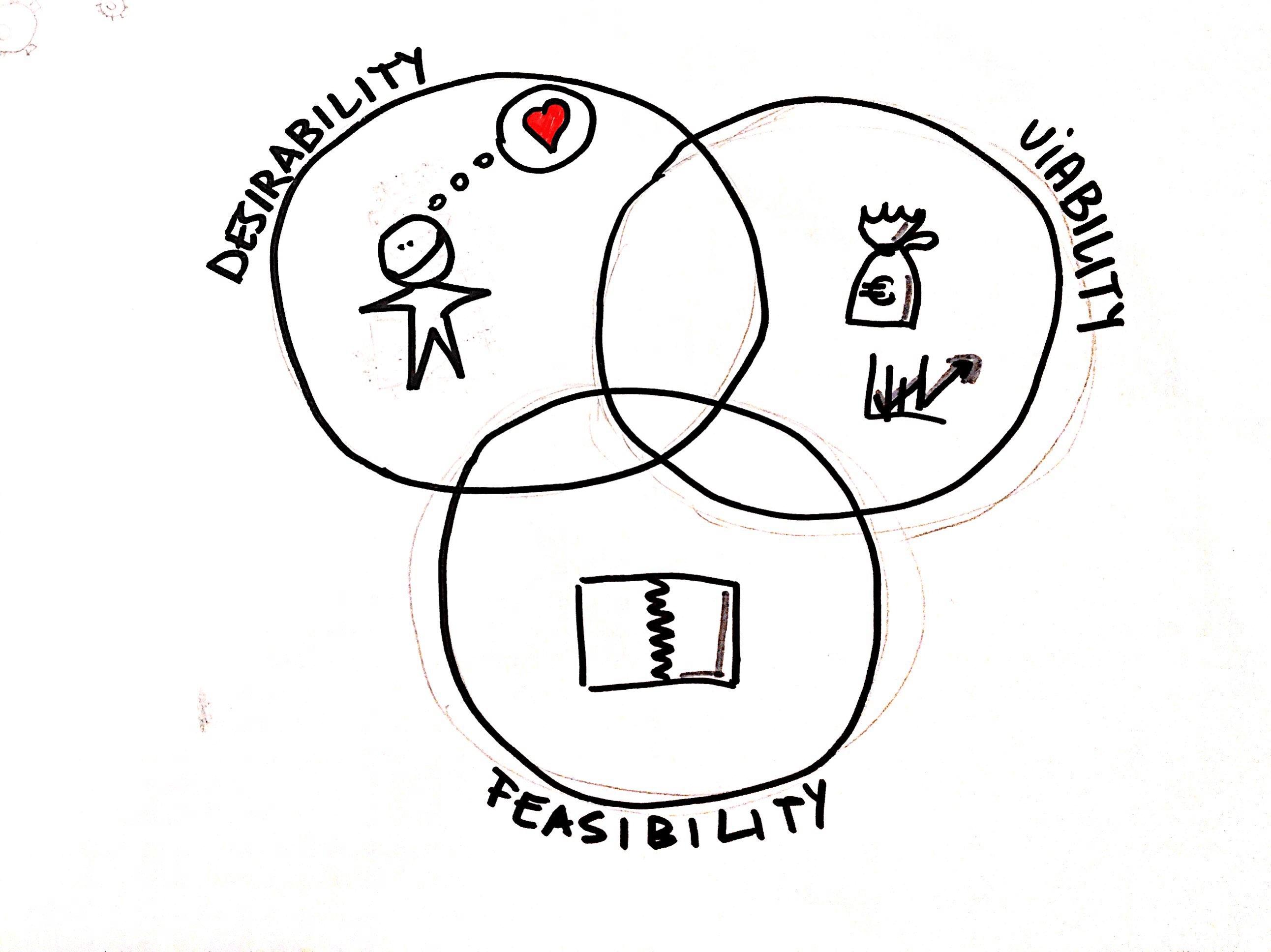 Design Thinking User Personas