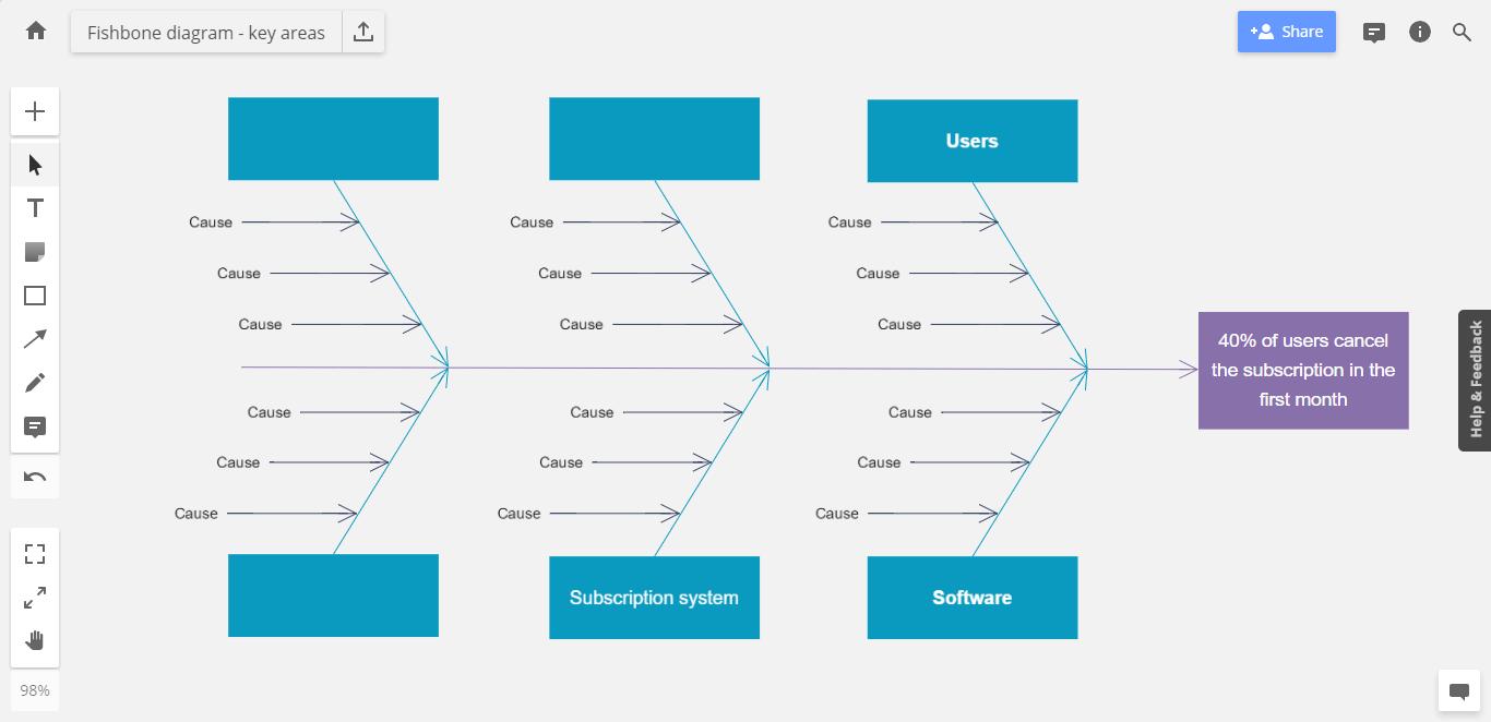 Fishbone Diagram 101 How To Make Examples Ishikawa