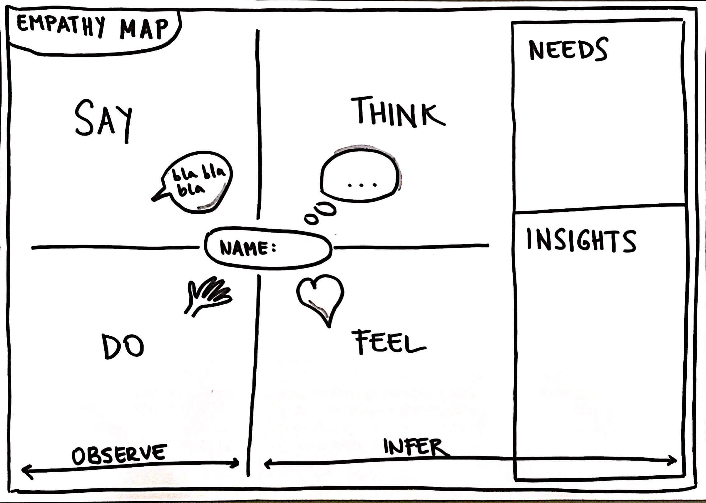 Introduction to empathy maps pronofoot35fo Image collections
