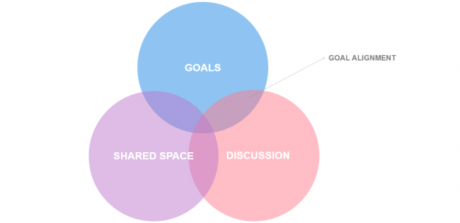 Goal Alignement for Distributed Team Synergy