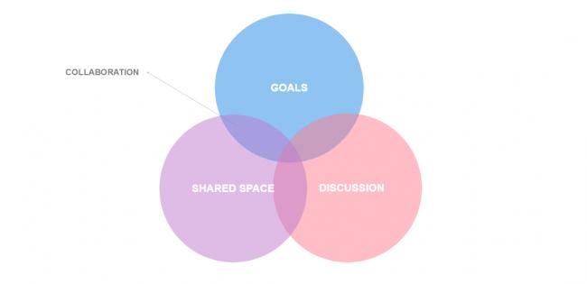 Collaboration in Remote Team's Culture