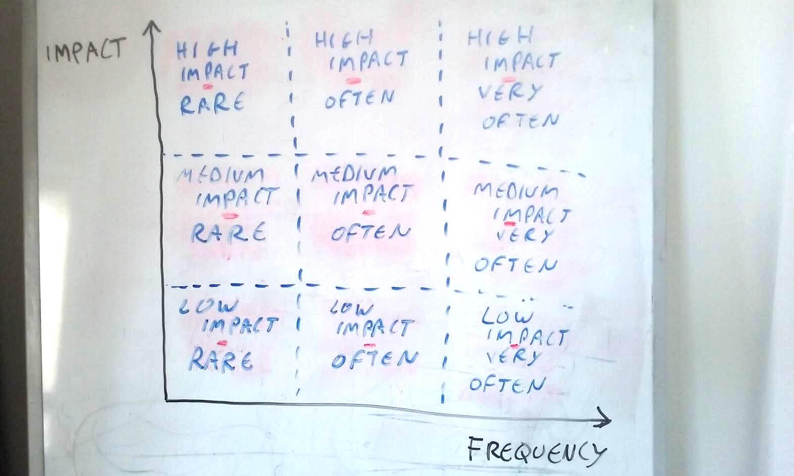 Retrospective matrix