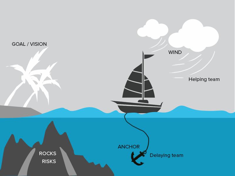 sailboat retrospective