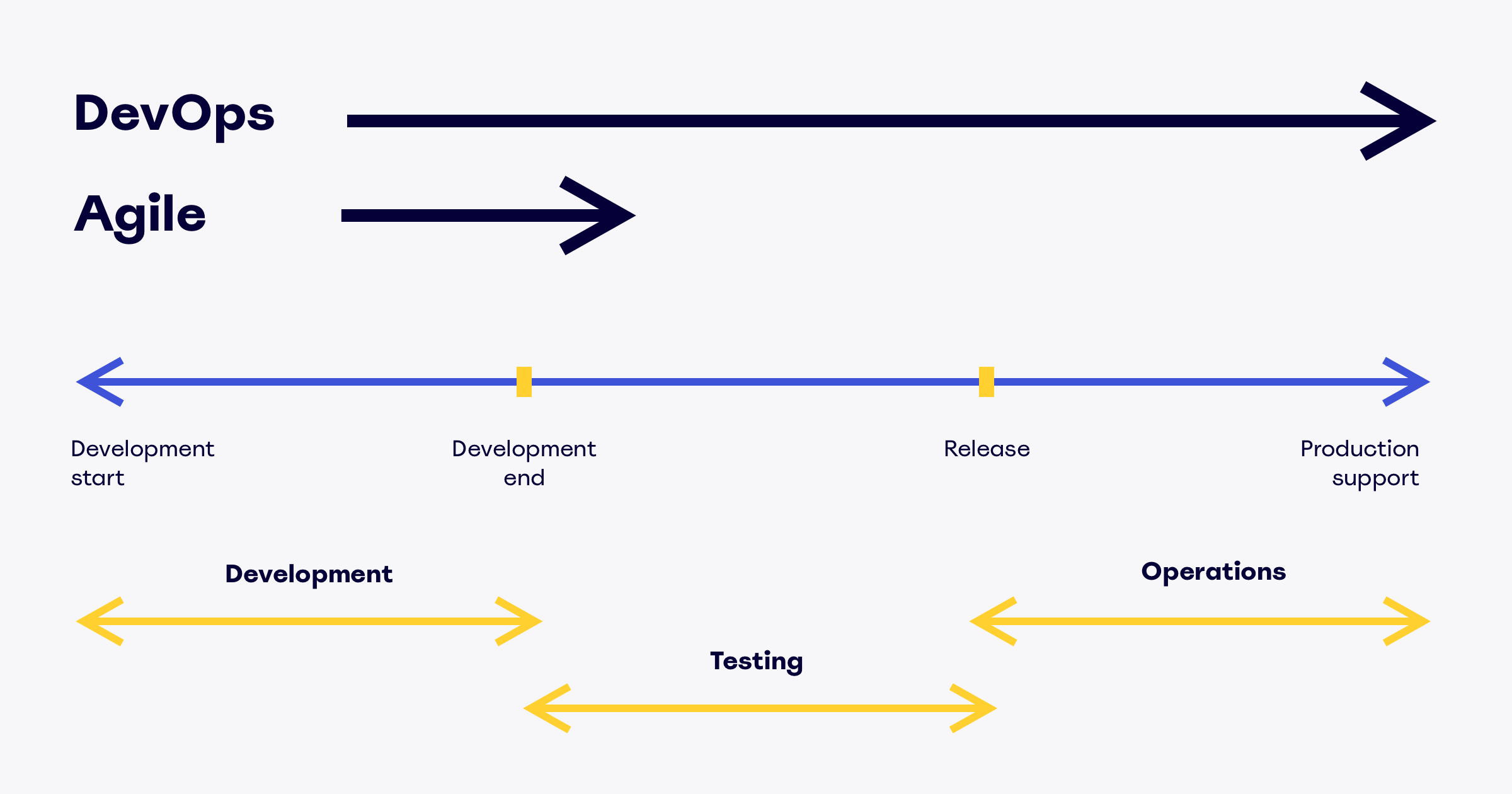 Agile methodologies for product management [2019]: Guide