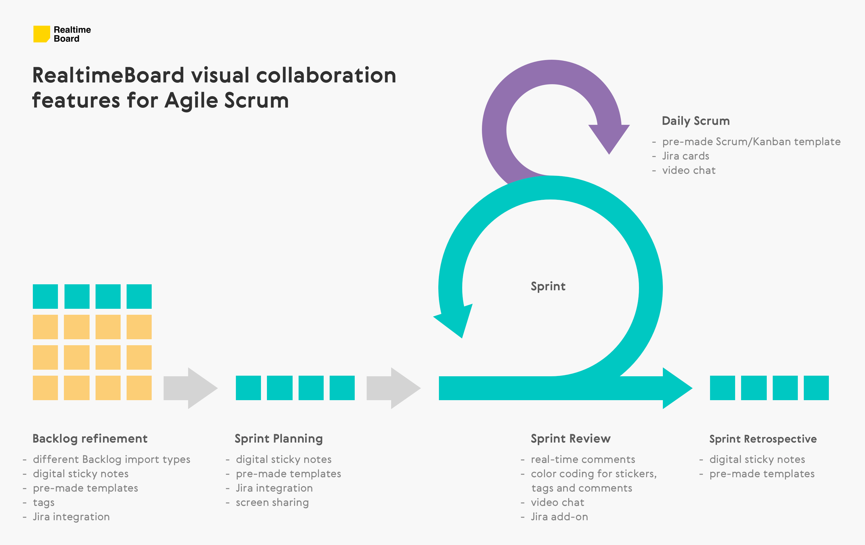 Product Backlog Refinement A Guide To Visual Collaboration In