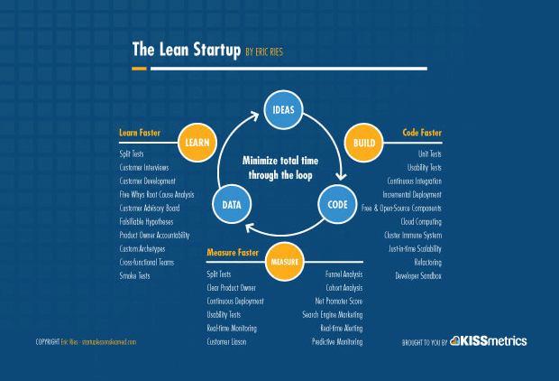Description of Lean Startup action loop