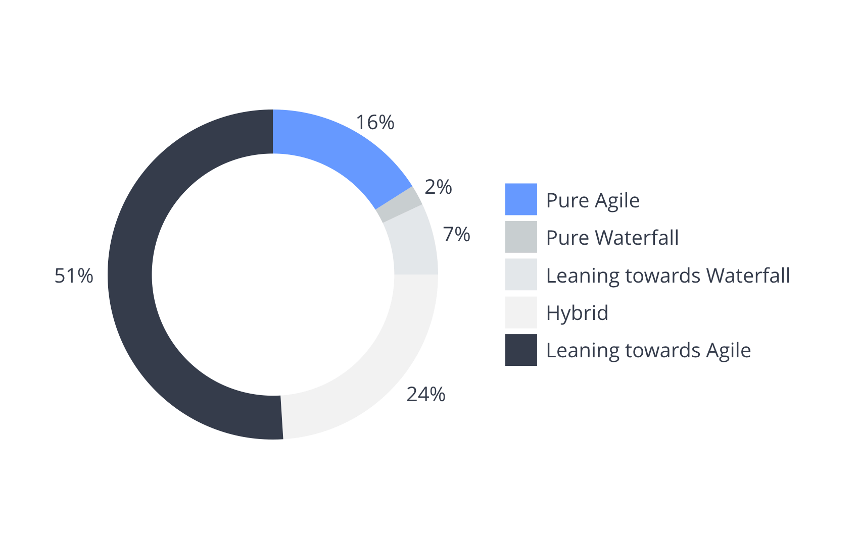 Agile implementation statistics