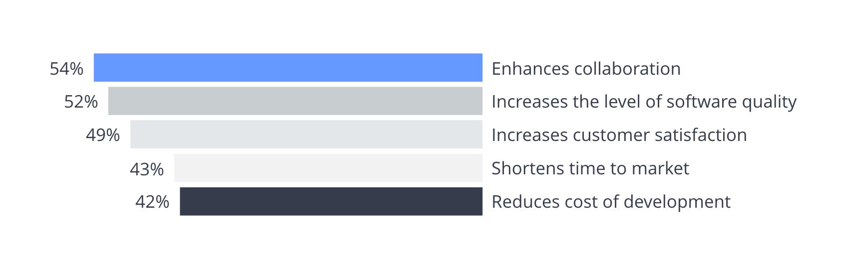 Agile implementation statistics 2