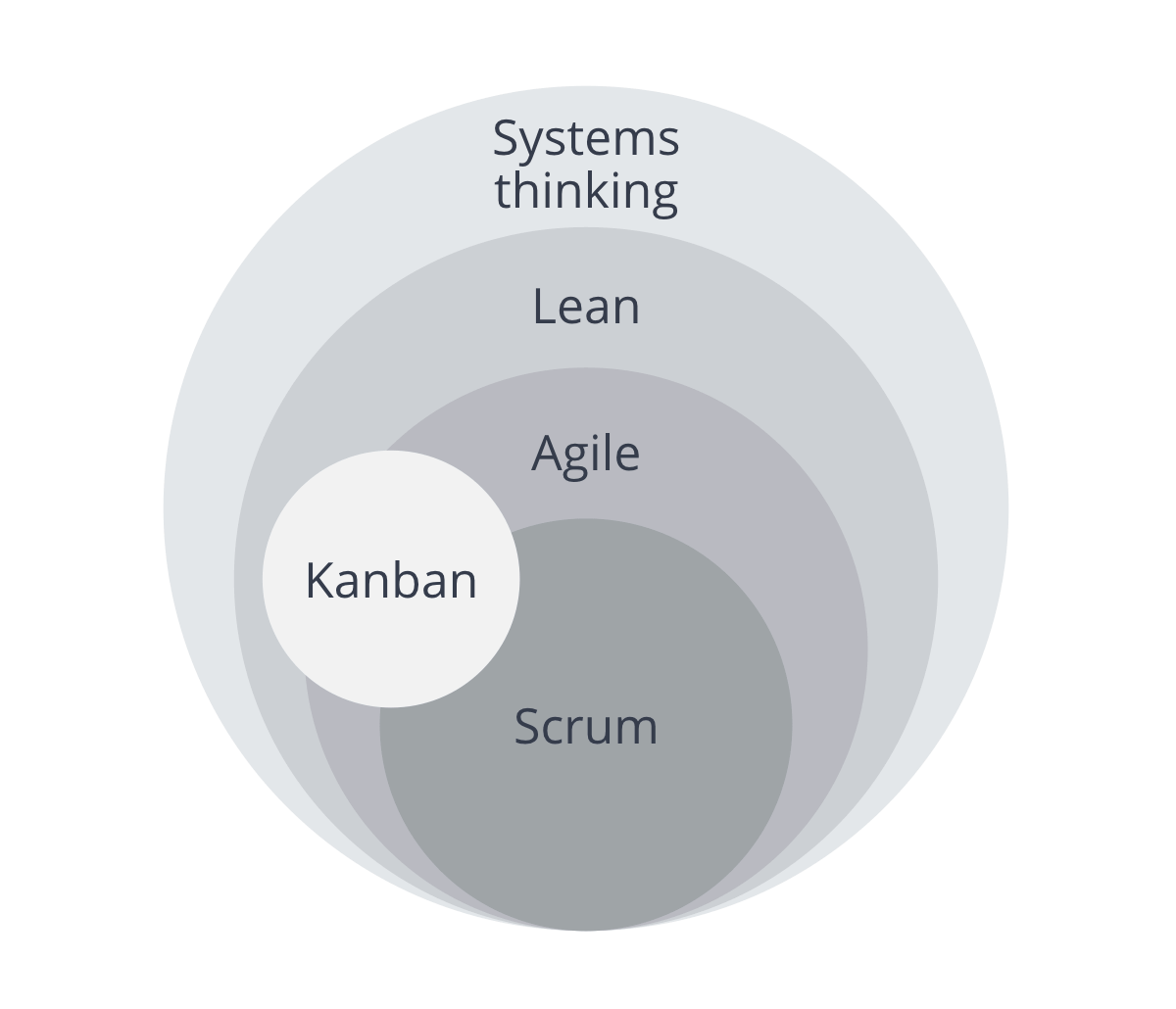 these methodologies and philosophies are connected with each other and are the parts of Systems thinking