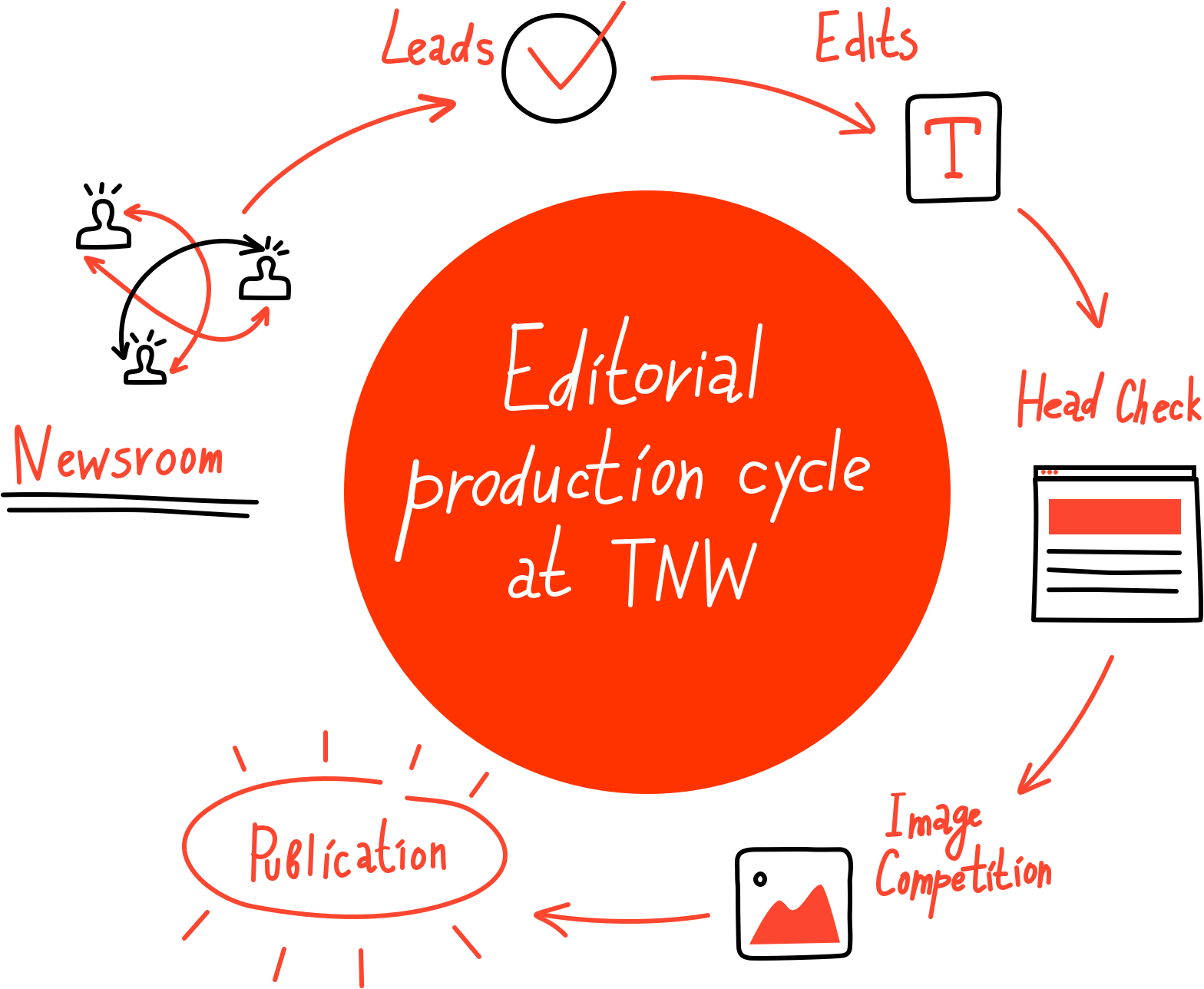 Editorial workflow at TNW
