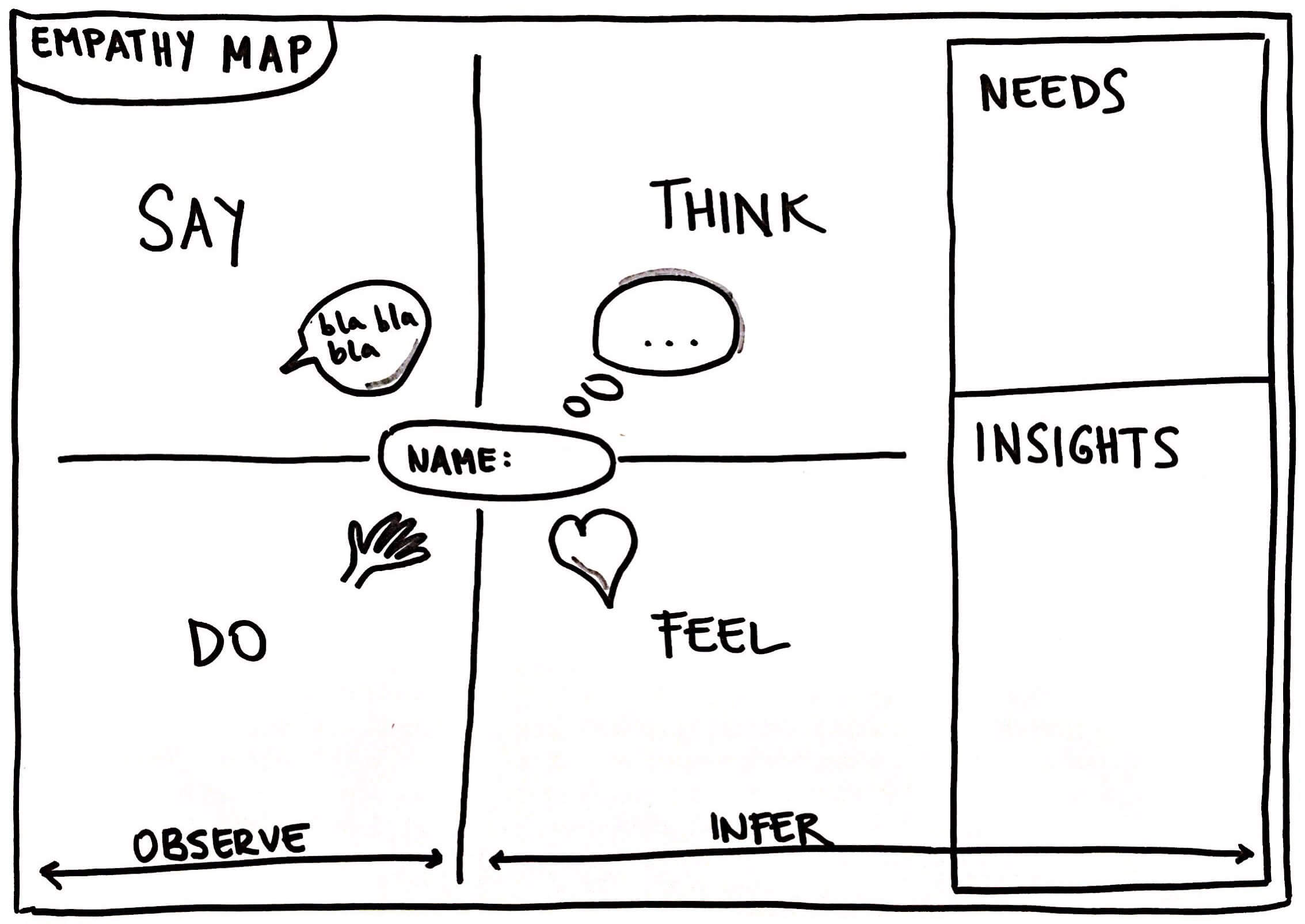 Introduction to Empathy Maps