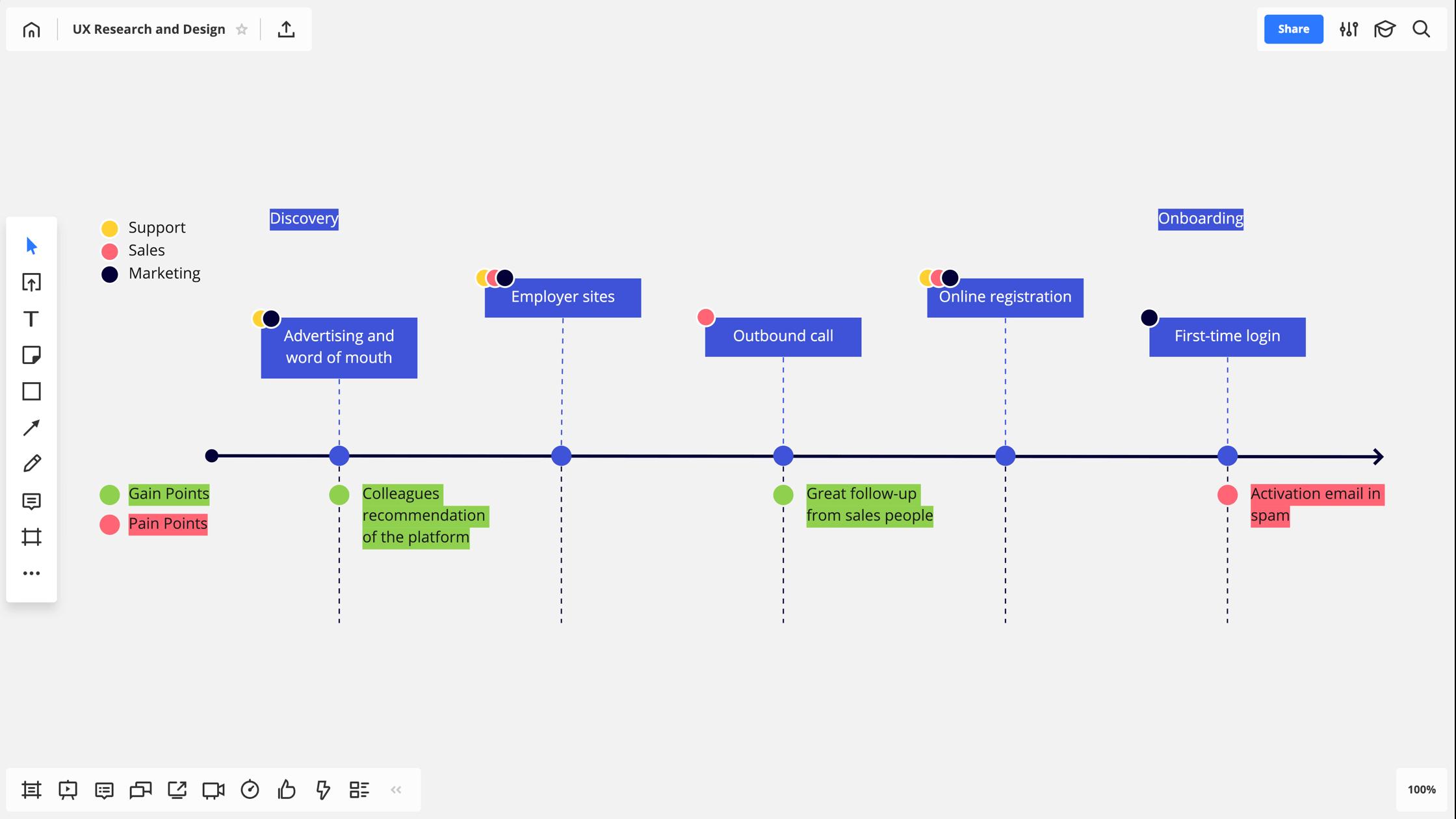 Customer Journey Map (CJM): Примеры, построение карты CustomerJourneyMapдословно переводится как «карта путешествия клиента». Метод применяется маркетингом для улучшения прохождения воронки продаж и по сути является её детальным описанием. В продуктовой разработке используется для улучшения показателей по какому-то критичному для бизнеса сценарию. Например, регистрация и настройка рабочего места оператора. Как можно понять, оператор call-центра — никакой не клиент. Однако, оптимальность его сценариев работы очень сильно влияет на доходы бизнеса и CJM тут тоже может помочь.  customer journey map